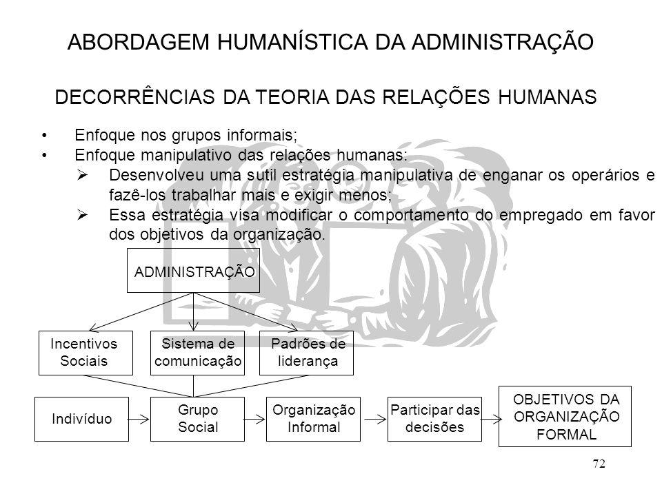 72 ABORDAGEM HUMANÍSTICA DA ADMINISTRAÇÃO DECORRÊNCIAS DA TEORIA DAS RELAÇÕES HUMANAS Enfoque nos grupos informais; Enfoque manipulativo das relações