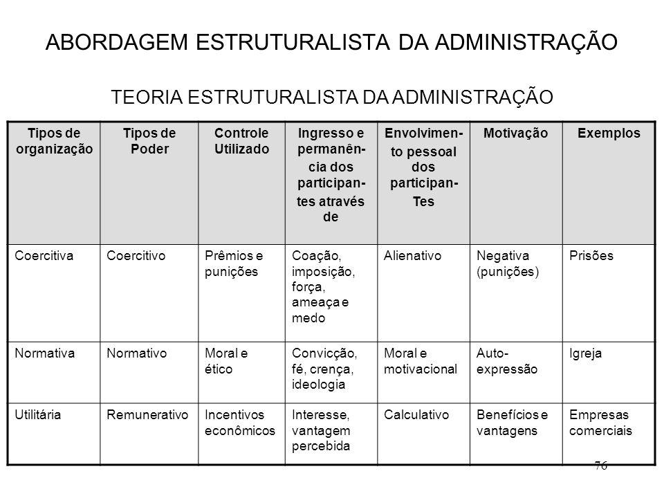 76 ABORDAGEM ESTRUTURALISTA DA ADMINISTRAÇÃO TEORIA ESTRUTURALISTA DA ADMINISTRAÇÃO Tipos de organização Tipos de Poder Controle Utilizado Ingresso e