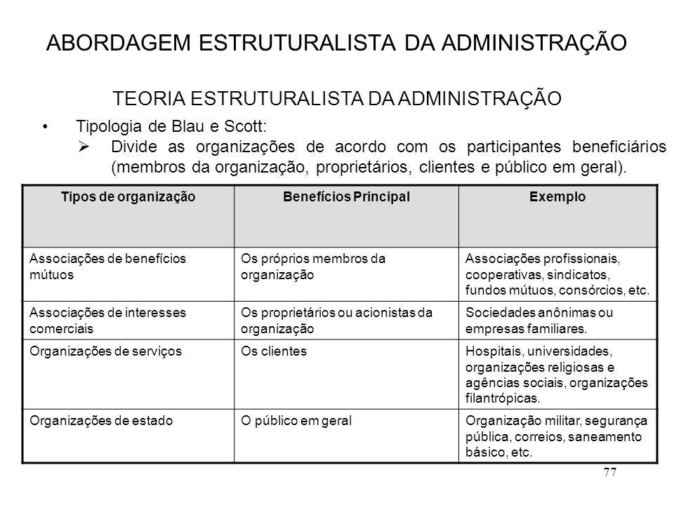 77 ABORDAGEM ESTRUTURALISTA DA ADMINISTRAÇÃO TEORIA ESTRUTURALISTA DA ADMINISTRAÇÃO Tipos de organizaçãoBenefícios PrincipalExemplo Associações de ben