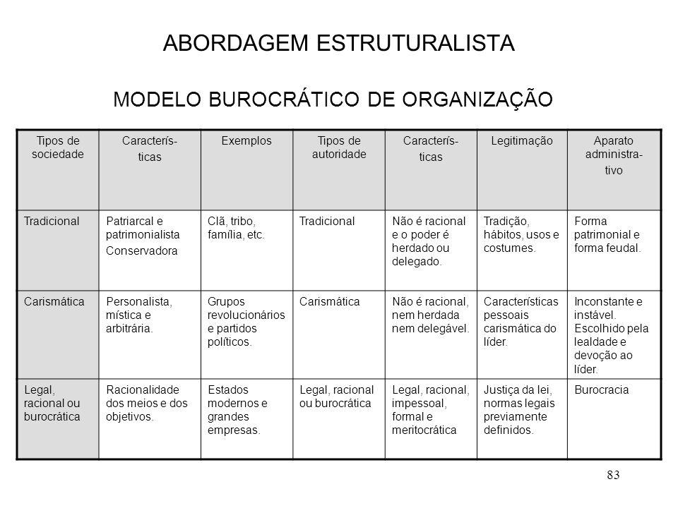 83 ABORDAGEM ESTRUTURALISTA MODELO BUROCRÁTICO DE ORGANIZAÇÃO Tipos de sociedade Caracterís- ticas ExemplosTipos de autoridade Caracterís- ticas Legit