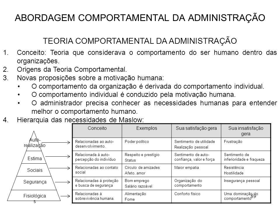 89 1.Conceito: Teoria que considerava o comportamento do ser humano dentro das organizações. 2.Origens da Teoria Comportamental. 3.Novas proposições s