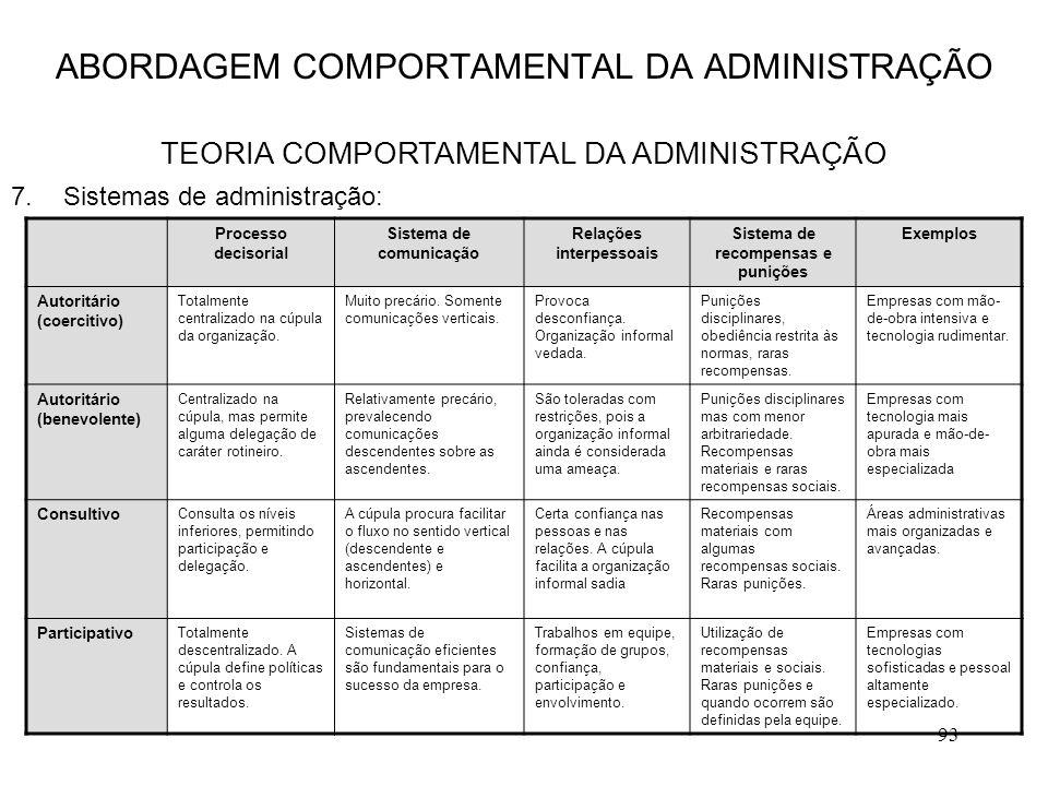 93 7.Sistemas de administração: ABORDAGEM COMPORTAMENTAL DA ADMINISTRAÇÃO TEORIA COMPORTAMENTAL DA ADMINISTRAÇÃO Processo decisorial Sistema de comuni