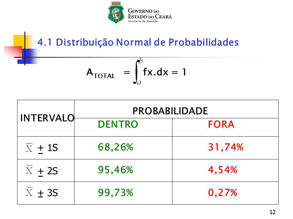 12 A TOTAL = fx.dx = 1 4.1 Distribuição Normal de Probabilidades INTERVALO PROBABILIDADE DENTROFORA 68,26% 95,46% 99,73% 31,74% 4,54% 0,27% + 1S + 2S