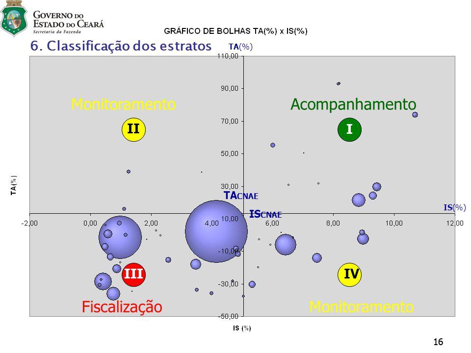 16 AcompanhamentoMonitoramento FiscalizaçãoMonitoramento IS CNAE TA CNAE TA(%) IS(%) I II IIIIV 6. Classificação dos estratos