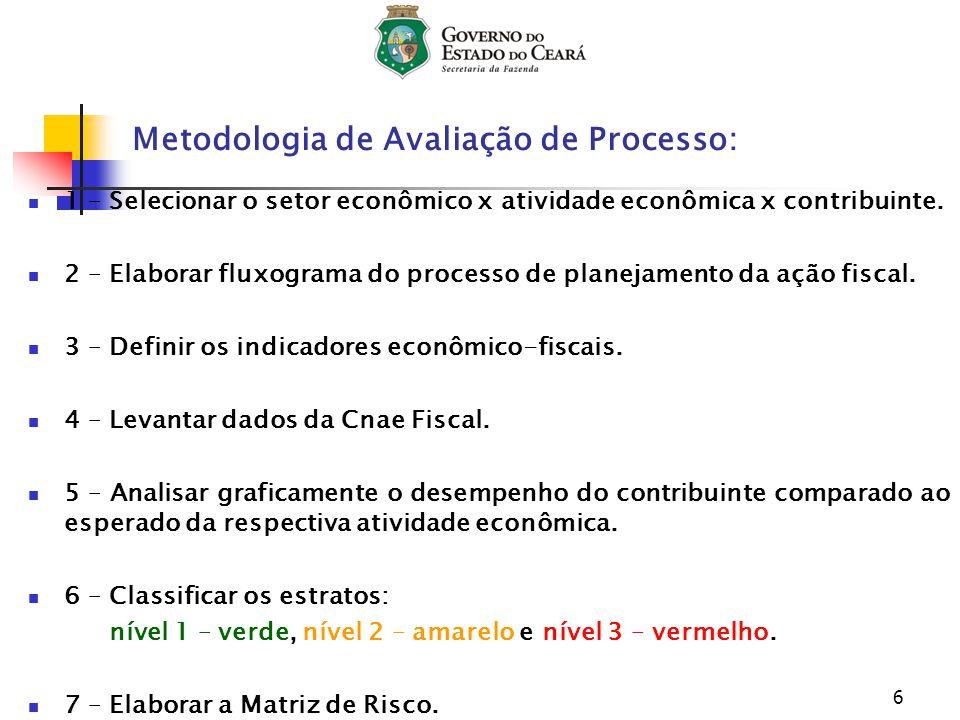 6 Metodologia de Avaliação de Processo: 1 – Selecionar o setor econômico x atividade econômica x contribuinte. 2 – Elaborar fluxograma do processo de