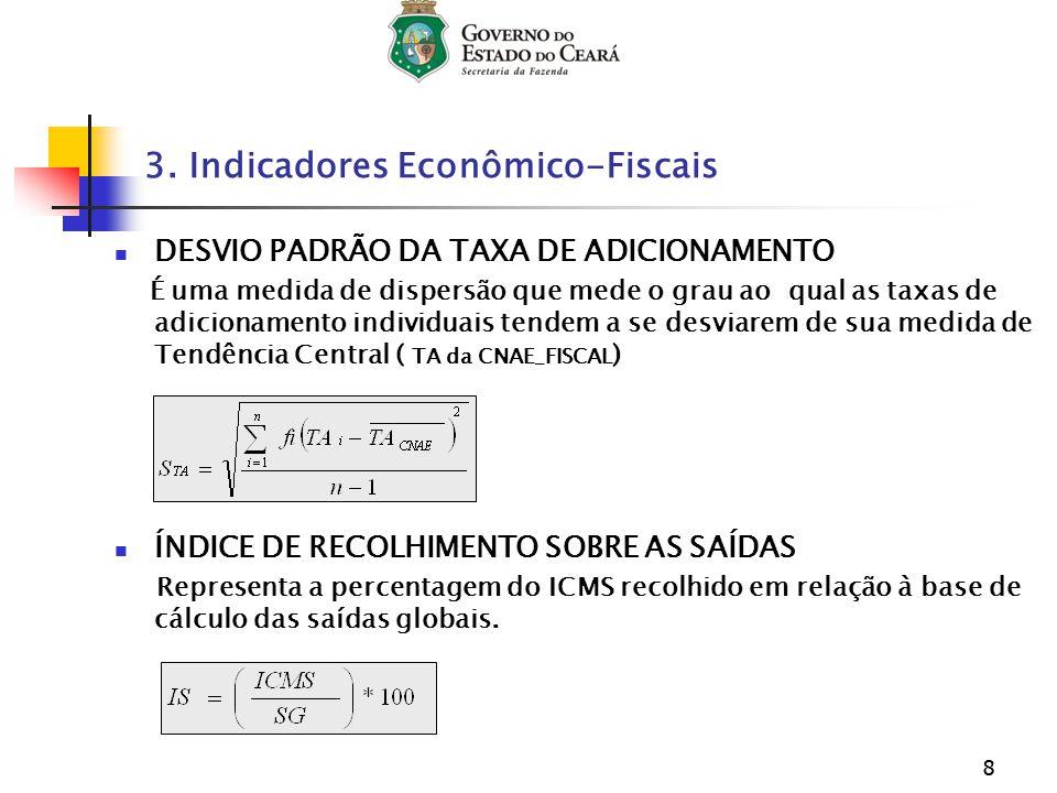 88 DESVIO PADRÃO DA TAXA DE ADICIONAMENTO É uma medida de dispersão que mede o grau ao qual as taxas de adicionamento individuais tendem a se desviare