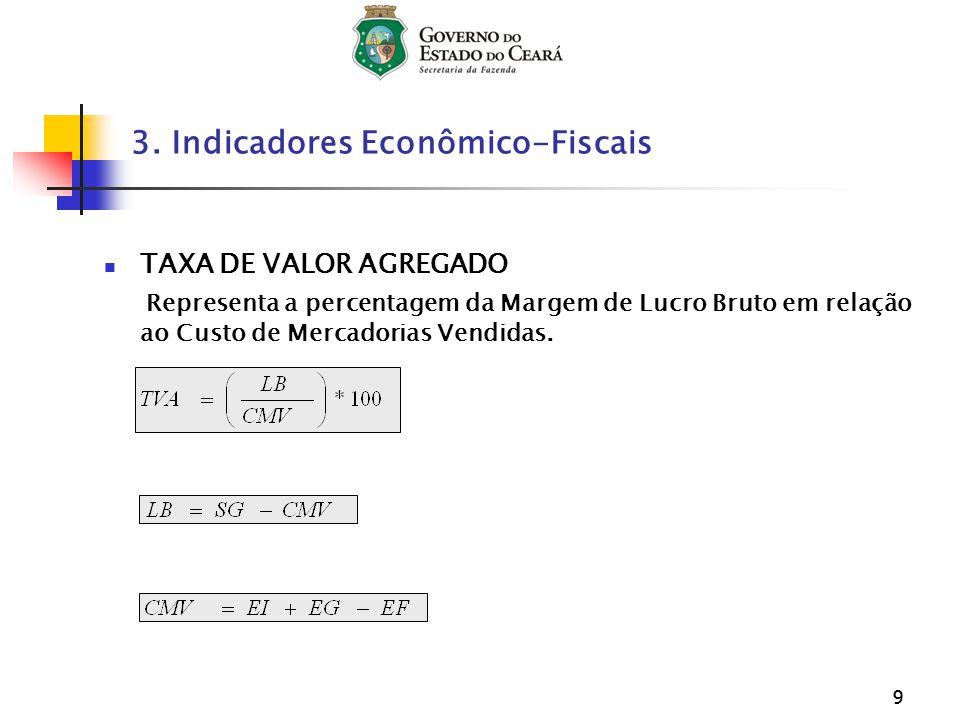 99 TAXA DE VALOR AGREGADO Representa a percentagem da Margem de Lucro Bruto em relação ao Custo de Mercadorias Vendidas. 3. Indicadores Econômico-Fisc