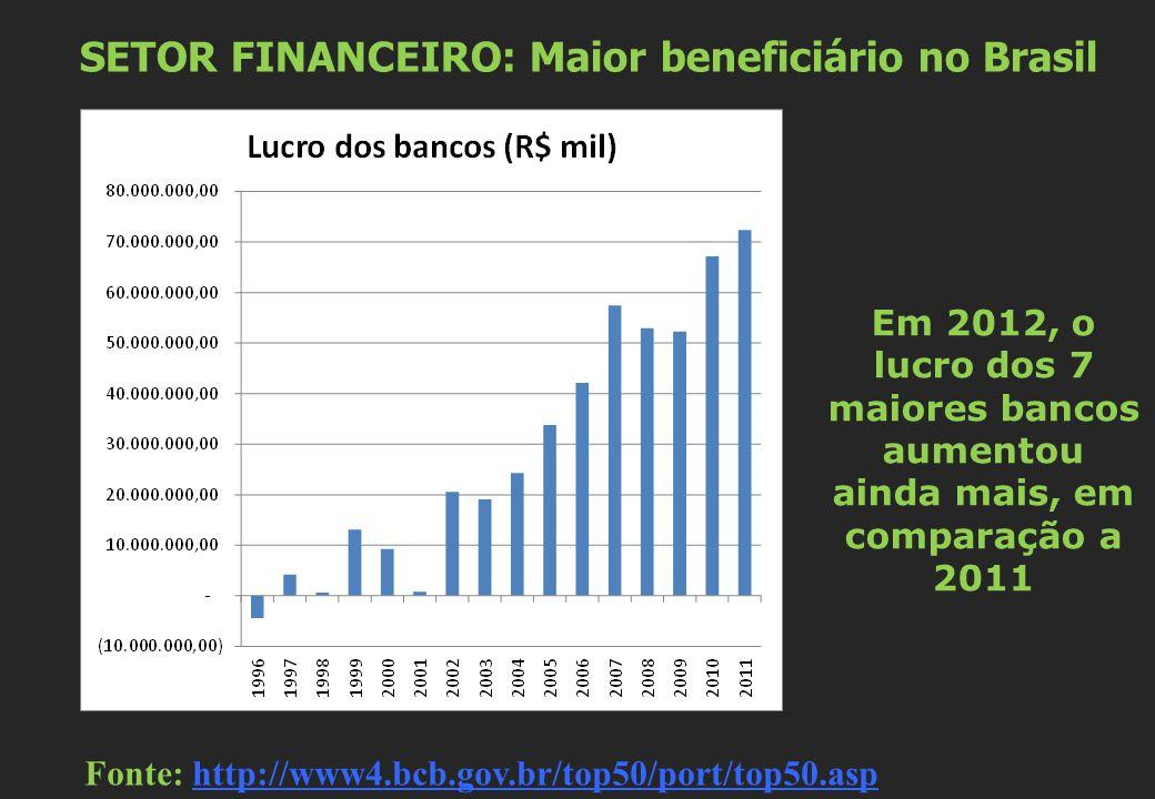 SETOR FINANCEIRO: Maior beneficiário no Brasil Fonte: http://www4.bcb.gov.br/top50/port/top50.asphttp://www4.bcb.gov.br/top50/port/top50.asp Em 2012,