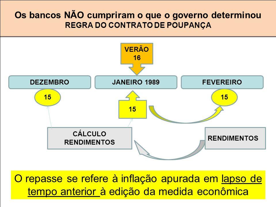 Os bancos NÃO cumpriram o que o governo determinou REGRA DO CONTRATO DE POUPANÇA 15 DEZEMBRO CÁLCULO RENDIMENTOS RENDIMENTOS 15 FEVEREIROJANEIRO 1989 VERÃO 16 O repasse se refere à inflação apurada em lapso de tempo anterior à edição da medida econômica