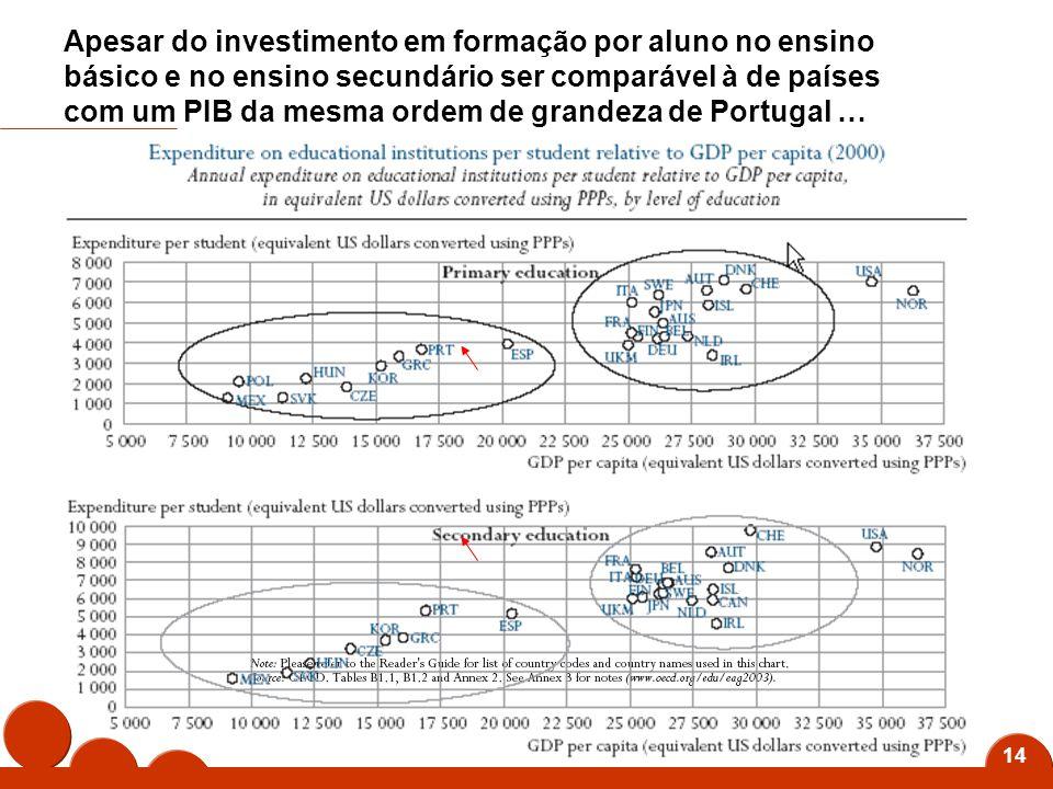14 Apesar do investimento em formação por aluno no ensino básico e no ensino secundário ser comparável à de países com um PIB da mesma ordem de grandeza de Portugal …