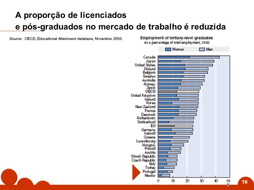 16 A proporção de licenciados e pós-graduados no mercado de trabalho é reduzida