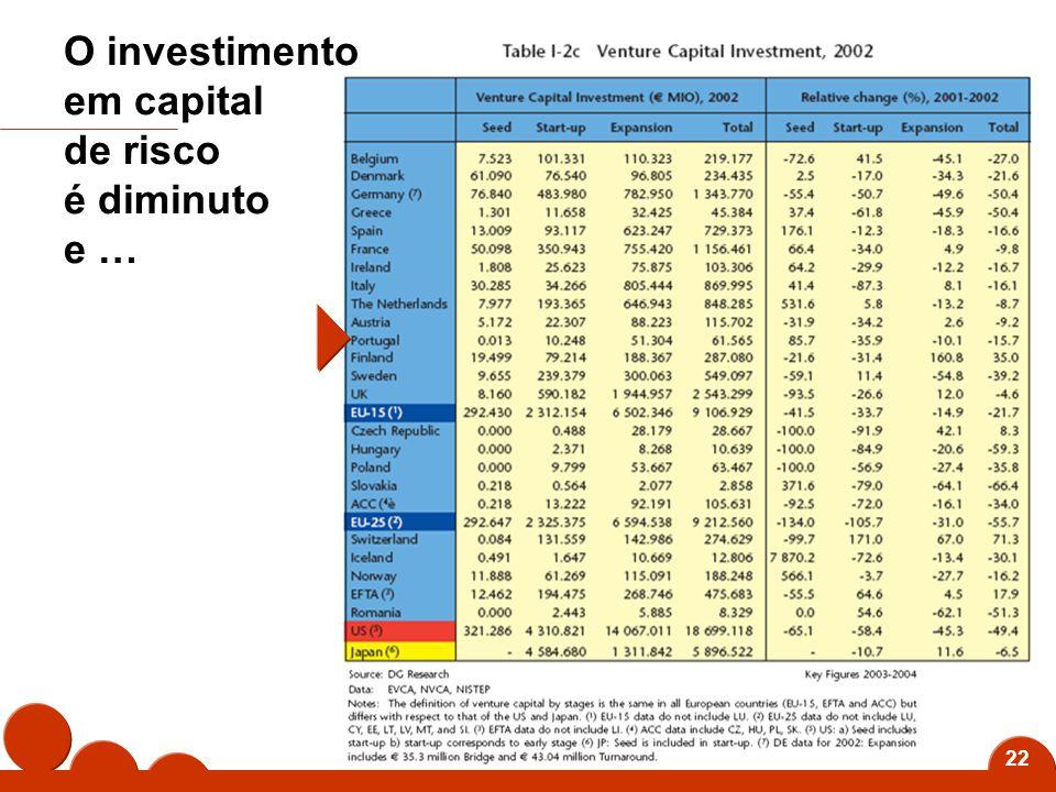 22 O investimento em capital de risco é diminuto e …