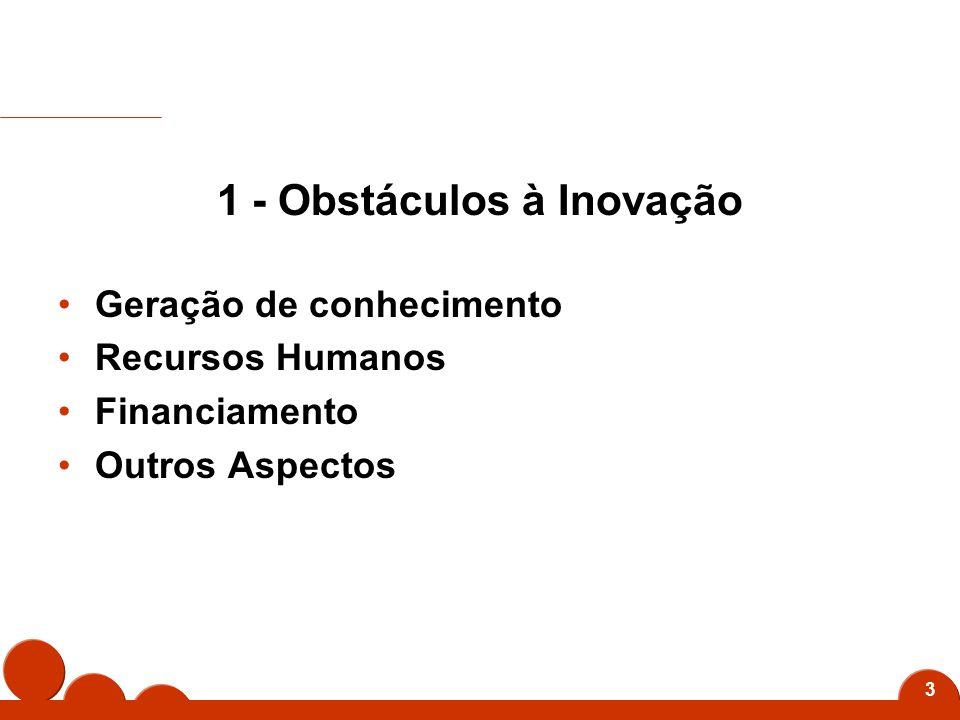 3 1 - Obstáculos à Inovação Geração de conhecimento Recursos Humanos Financiamento Outros Aspectos