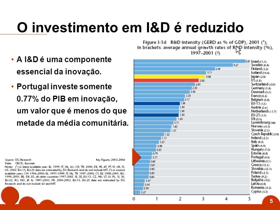 5 O investimento em I&D é reduzido A I&D é uma componente essencial da inovação.