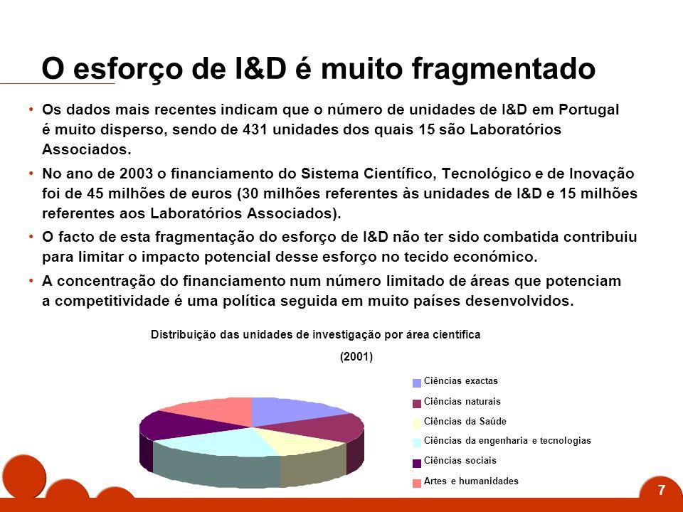 7 O esforço de I&D é muito fragmentado Os dados mais recentes indicam que o número de unidades de I&D em Portugal é muito disperso, sendo de 431 unidades dos quais 15 são Laboratórios Associados.