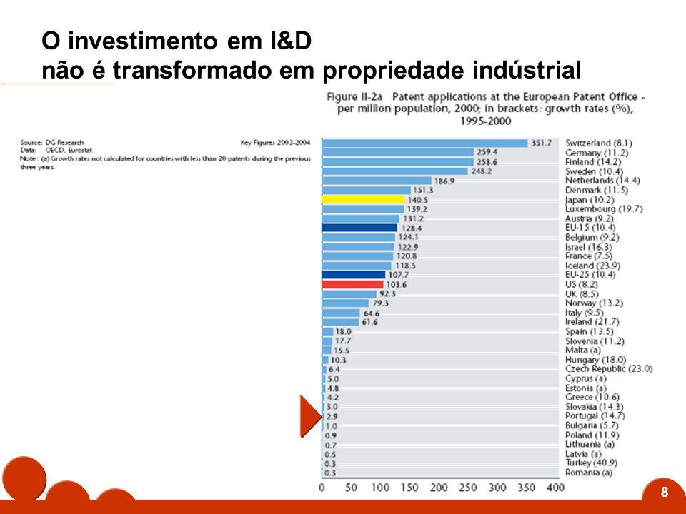9 O investimento em I&D não origina empresas de base tecnológica com valor acrescentado significativo