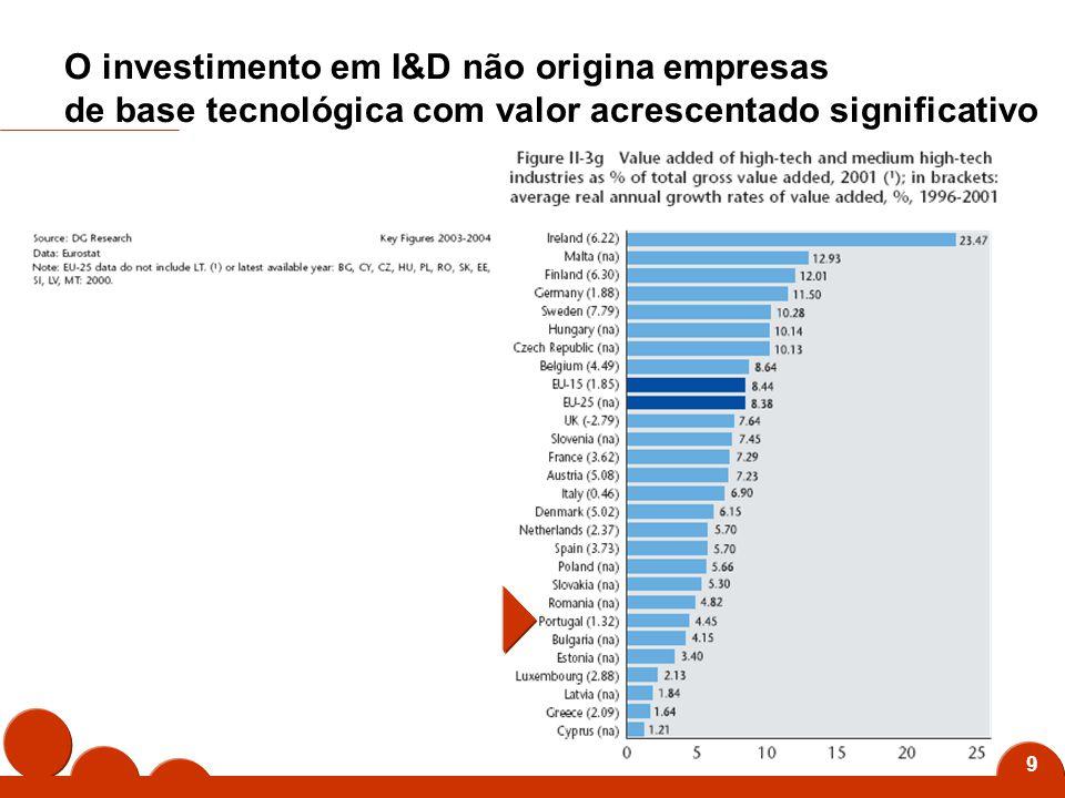 30 E Que: Nos últimos anos Portugal foi dos países europeus com uma das mais elevadas taxas de investimento em I & D Apesar do forte investimento efectuado em I & D o País não conseguiu criar riqueza significativa Portugal tem claras debilidades, quer quanto à clareza estratégica, quer quanto à coordenação do SNI, quer ainda quanto ao contexto do output gerado Depois de longos anos em que se optou pelo investimento em infra-estruturas físicas opta-se agora, finalmente, em investimento em Inovação São fracas as nossas condições de participação nas futuras plataformas e redes de excelência europeias
