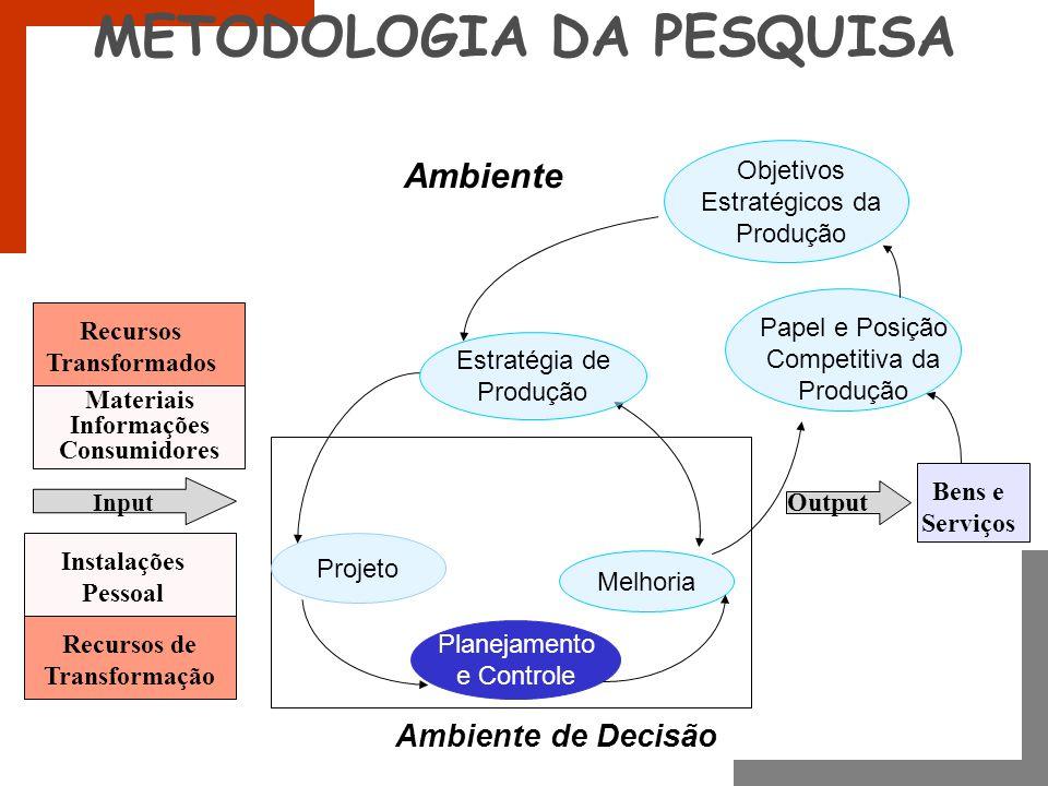 METODOLOGIA DA PESQUISA Recursos Transformados Materiais Informações Consumidores Instalações Pessoal Recursos de Transformação Input Bens e Serviços
