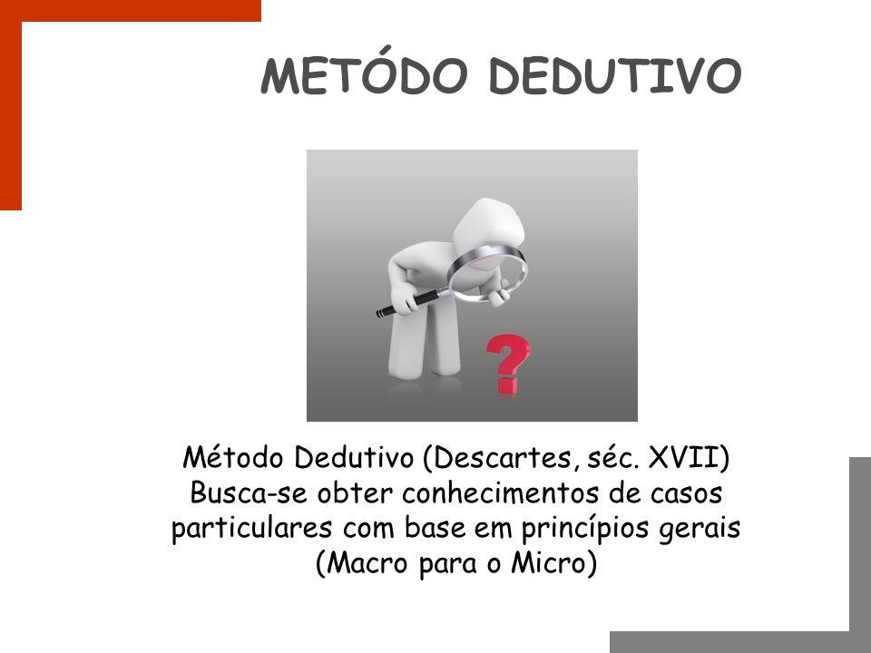 METÓDO DEDUTIVO Método Dedutivo (Descartes, séc. XVII) Busca-se obter conhecimentos de casos particulares com base em princípios gerais (Macro para o