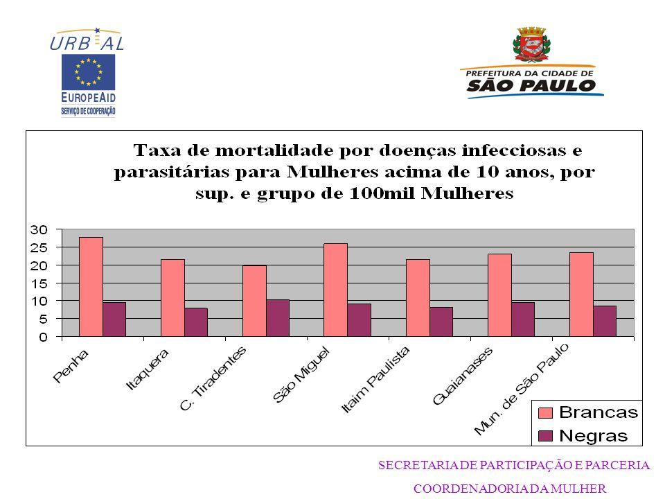 SECRETARIA DE PARTICIPAÇÃO E PARCERIA COORDENADORIA DA MULHER