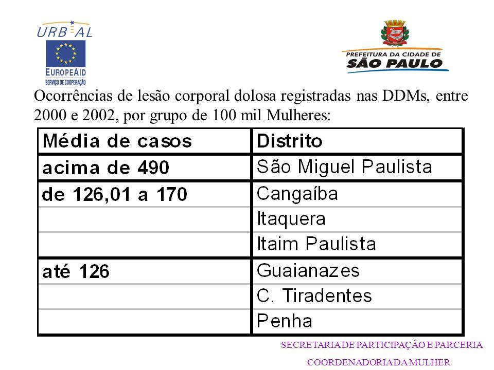 SECRETARIA DE PARTICIPAÇÃO E PARCERIA COORDENADORIA DA MULHER Ocorrências de lesão corporal dolosa registradas nas DDMs, entre 2000 e 2002, por grupo de 100 mil Mulheres: