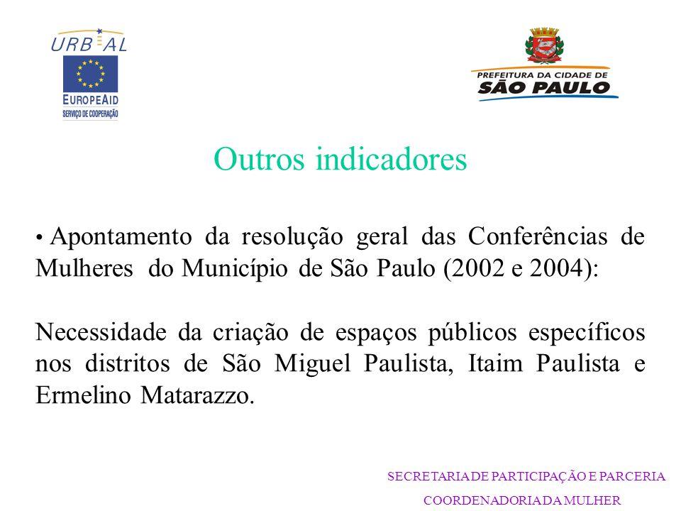 SECRETARIA DE PARTICIPAÇÃO E PARCERIA COORDENADORIA DA MULHER Outros indicadores Apontamento da resolução geral das Conferências de Mulheres do Município de São Paulo (2002 e 2004): Necessidade da criação de espaços públicos específicos nos distritos de São Miguel Paulista, Itaim Paulista e Ermelino Matarazzo.