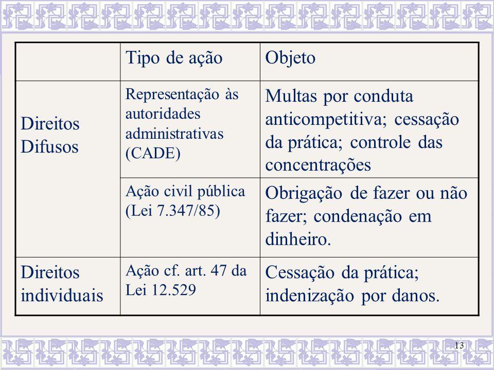 13 Tipo de açãoObjeto Direitos Difusos Representação às autoridades administrativas (CADE) Multas por conduta anticompetitiva; cessação da prática; co