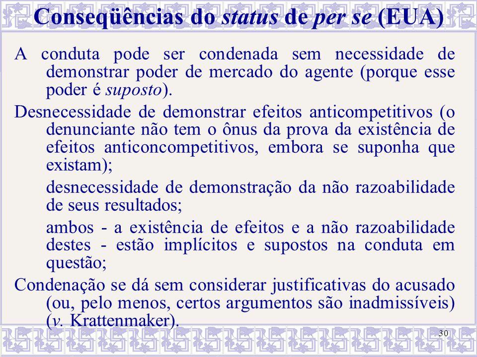 30 Conseqüências do status de per se (EUA) A conduta pode ser condenada sem necessidade de demonstrar poder de mercado do agente (porque esse poder é