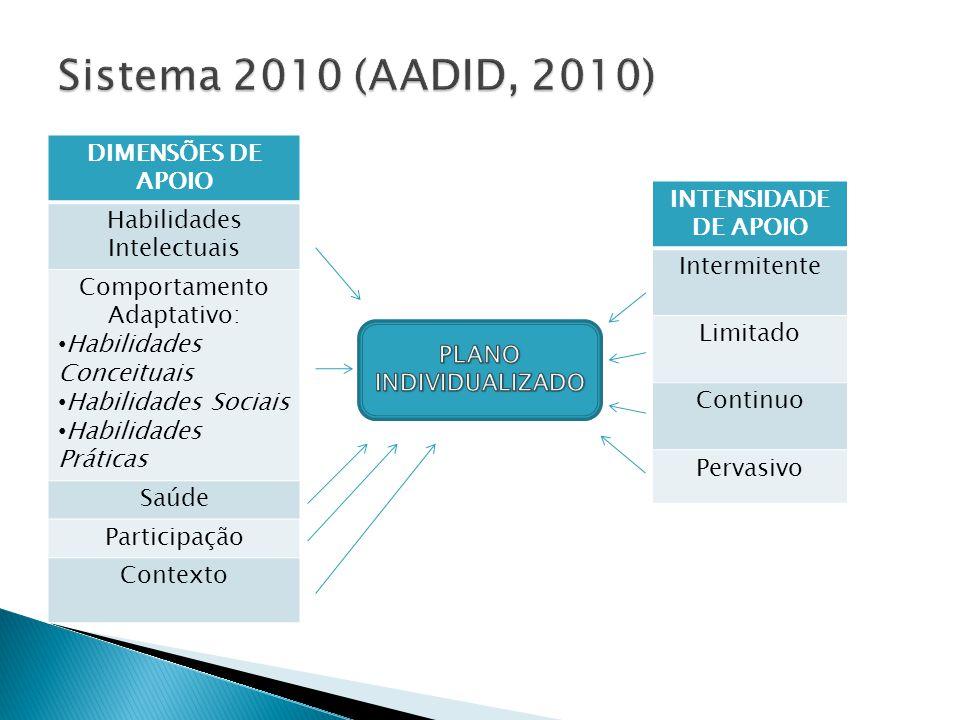 DIMENSÕES DE APOIO Habilidades Intelectuais Comportamento Adaptativo: Habilidades Conceituais Habilidades Sociais Habilidades Práticas Saúde Participa