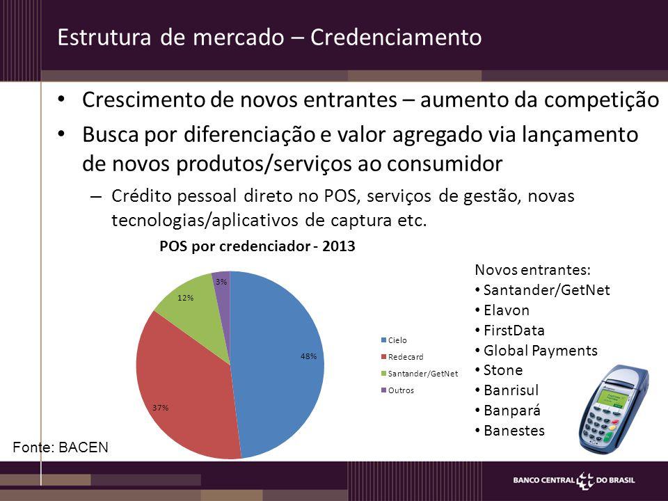 Estrutura de mercado – Credenciamento Crescimento de novos entrantes – aumento da competição Busca por diferenciação e valor agregado via lançamento d