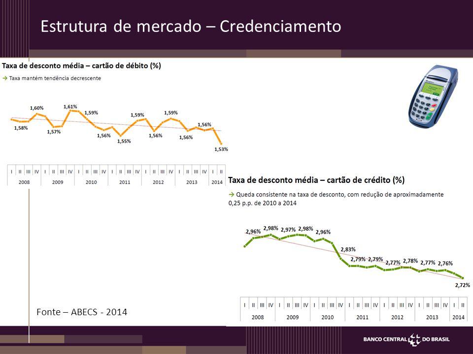 Estrutura de mercado – Credenciamento Fonte – ABECS - 2014