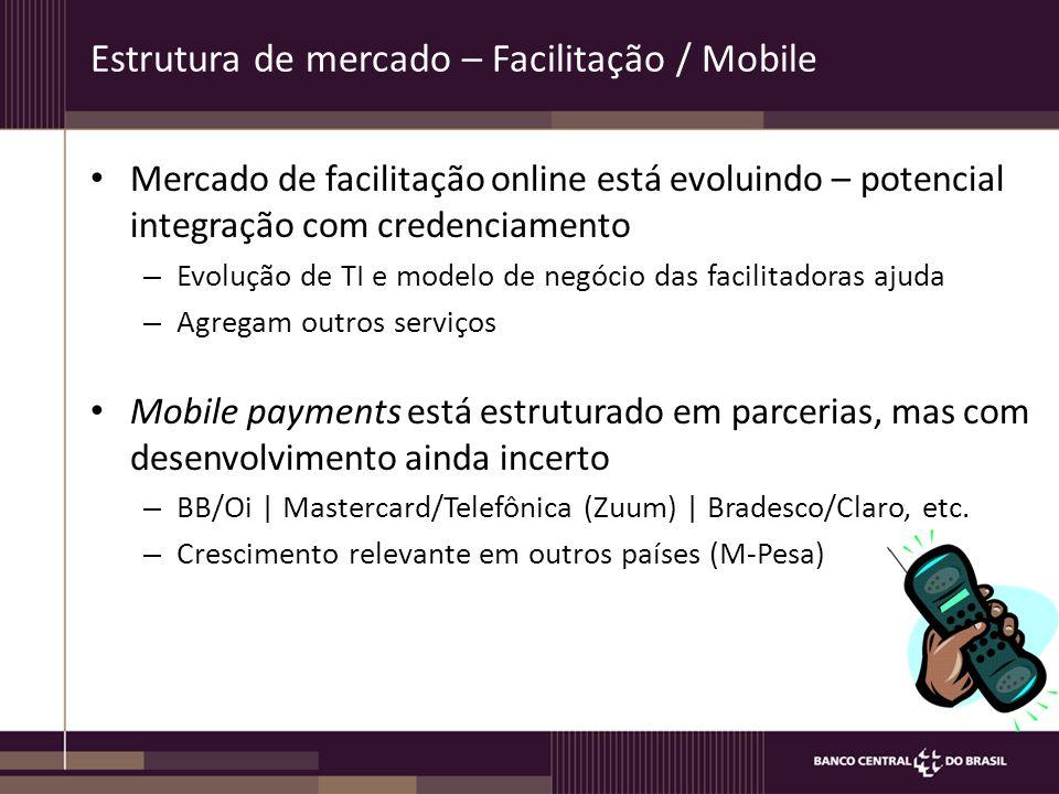 Estrutura de mercado – Facilitação / Mobile Mercado de facilitação online está evoluindo – potencial integração com credenciamento – Evolução de TI e