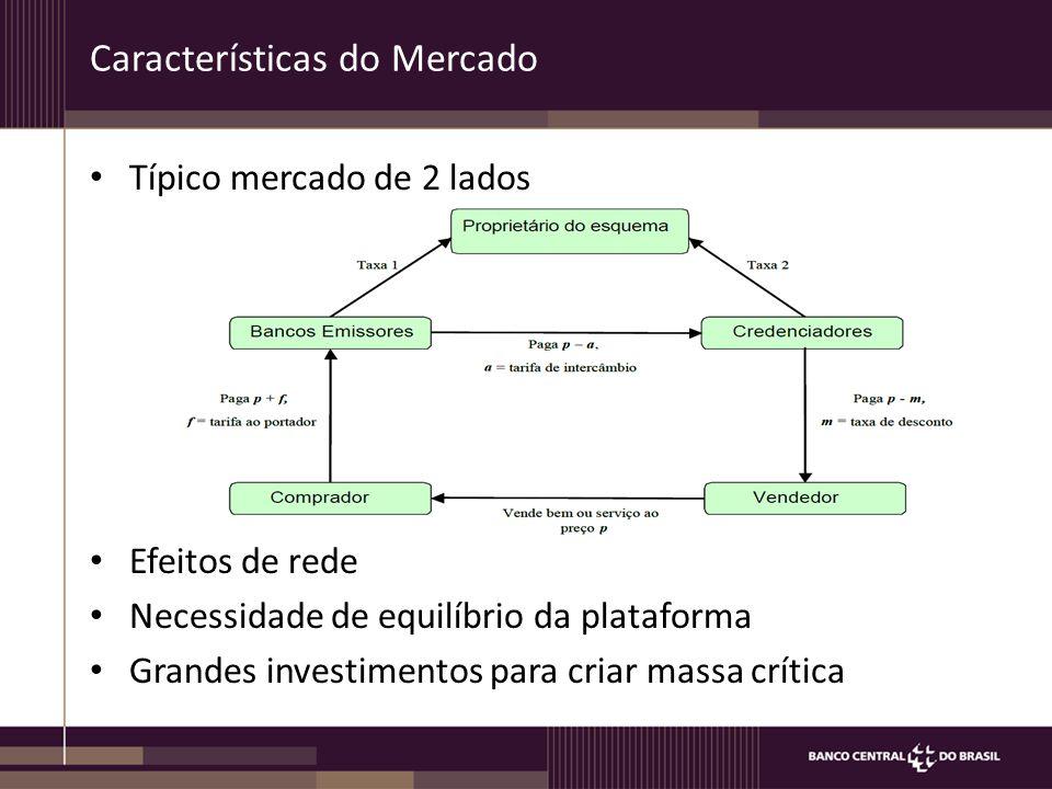 Características do Mercado Típico mercado de 2 lados Efeitos de rede Necessidade de equilíbrio da plataforma Grandes investimentos para criar massa cr