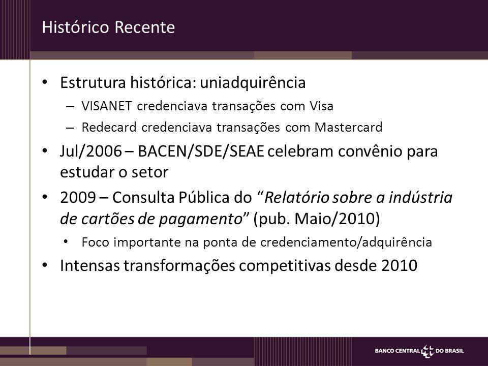 Histórico Recente Estrutura histórica: uniadquirência – VISANET credenciava transações com Visa – Redecard credenciava transações com Mastercard Jul/2