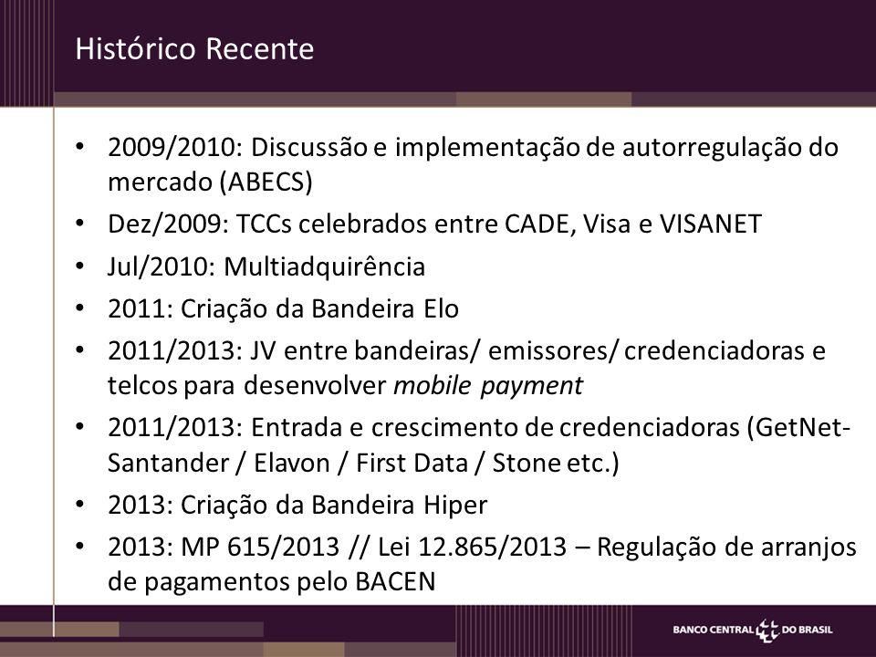 Histórico Recente 2009/2010: Discussão e implementação de autorregulação do mercado (ABECS) Dez/2009: TCCs celebrados entre CADE, Visa e VISANET Jul/2