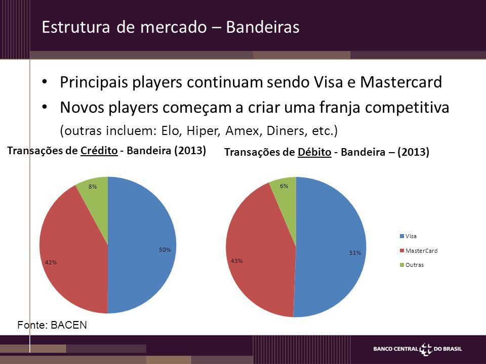 Estrutura de mercado – Bandeiras Principais players continuam sendo Visa e Mastercard Novos players começam a criar uma franja competitiva (outras inc