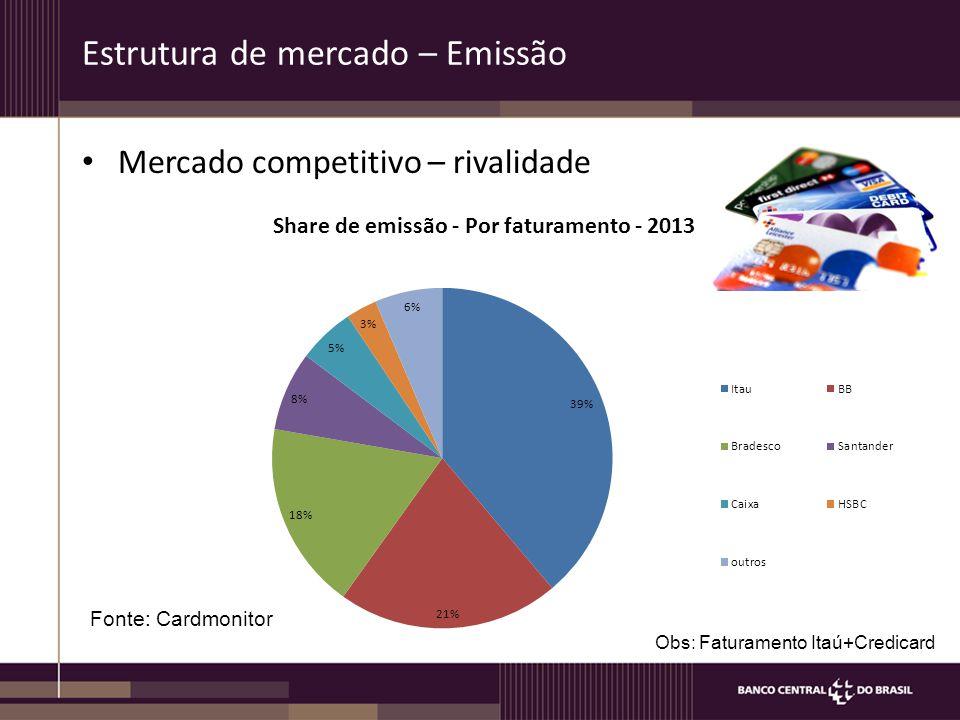 Estrutura de mercado – Emissão Mercado competitivo – rivalidade Fonte: Cardmonitor Obs: Faturamento Itaú+Credicard