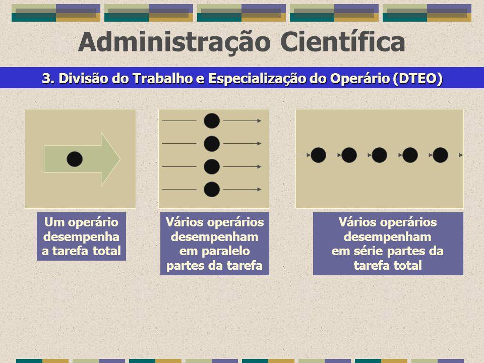 Administração Científica Um operário desempenha a tarefa total Vários operários desempenham em paralelo partes da tarefa Vários operários desempenham