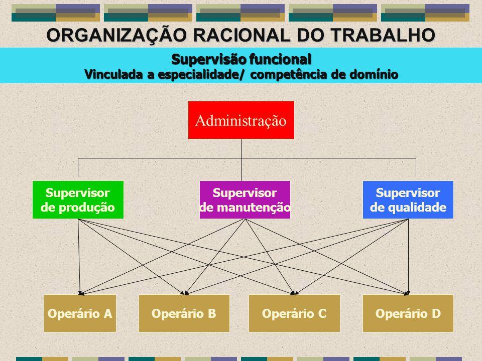 ORGANIZAÇÃO RACIONAL DO TRABALHO Administração Supervisor de qualidade Supervisor de manutenção Supervisor de produção Operário AOperário BOperário CO