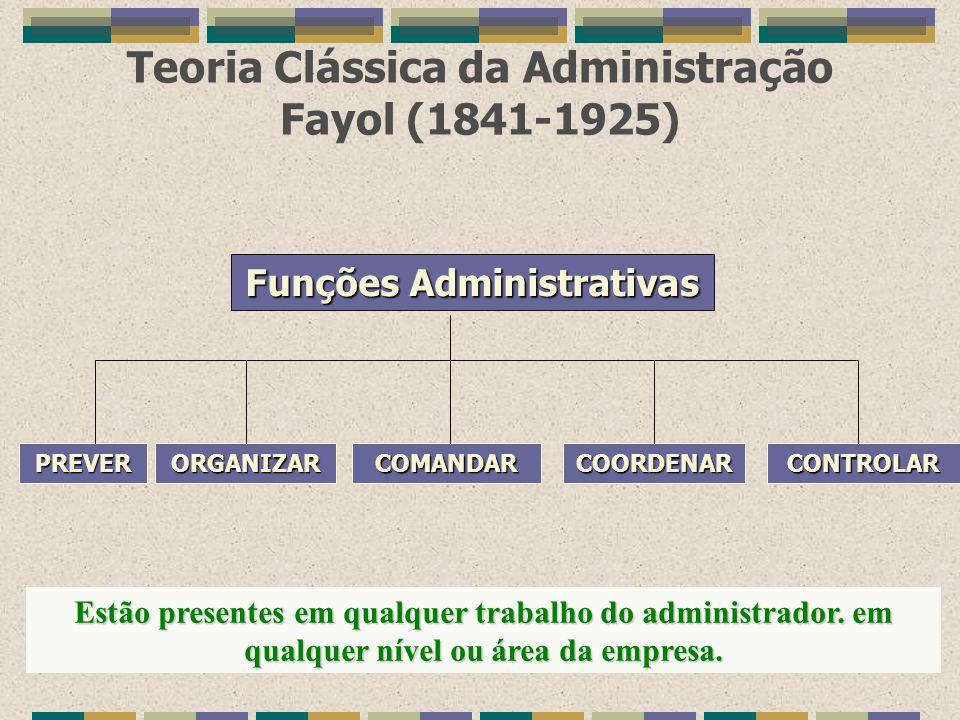 Teoria Clássica da Administração Fayol (1841-1925) Funções Administrativas PREVERORGANIZARCOMANDARCOORDENARCONTROLAR Estão presentes em qualquer traba