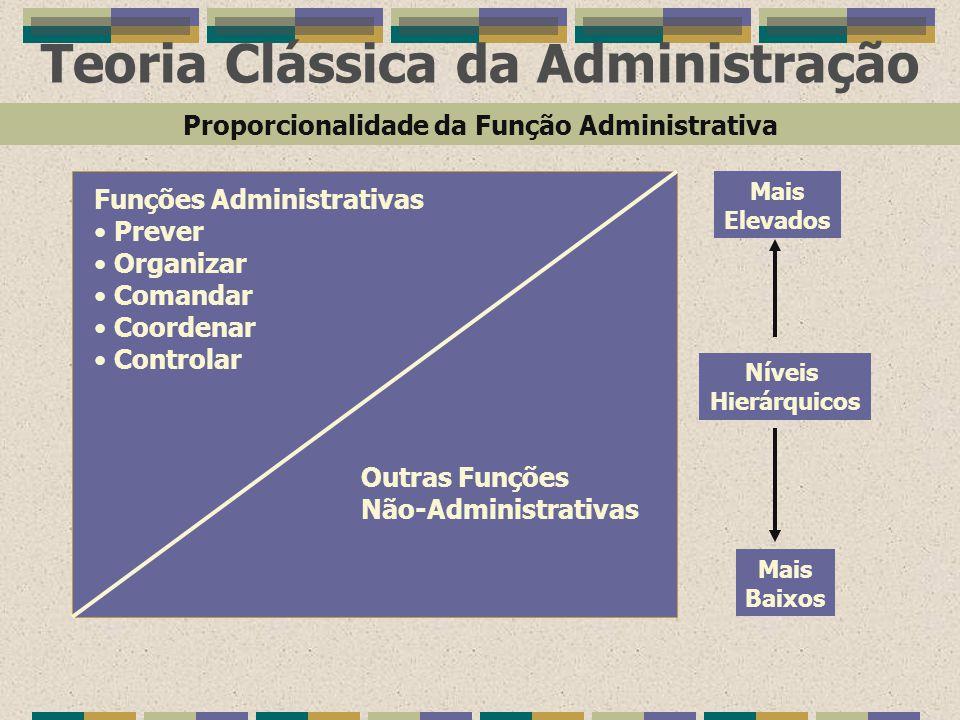 Teoria Clássica da Administração Funções Administrativas Prever Organizar Comandar Coordenar Controlar Outras Funções Não-Administrativas Níveis Hierá