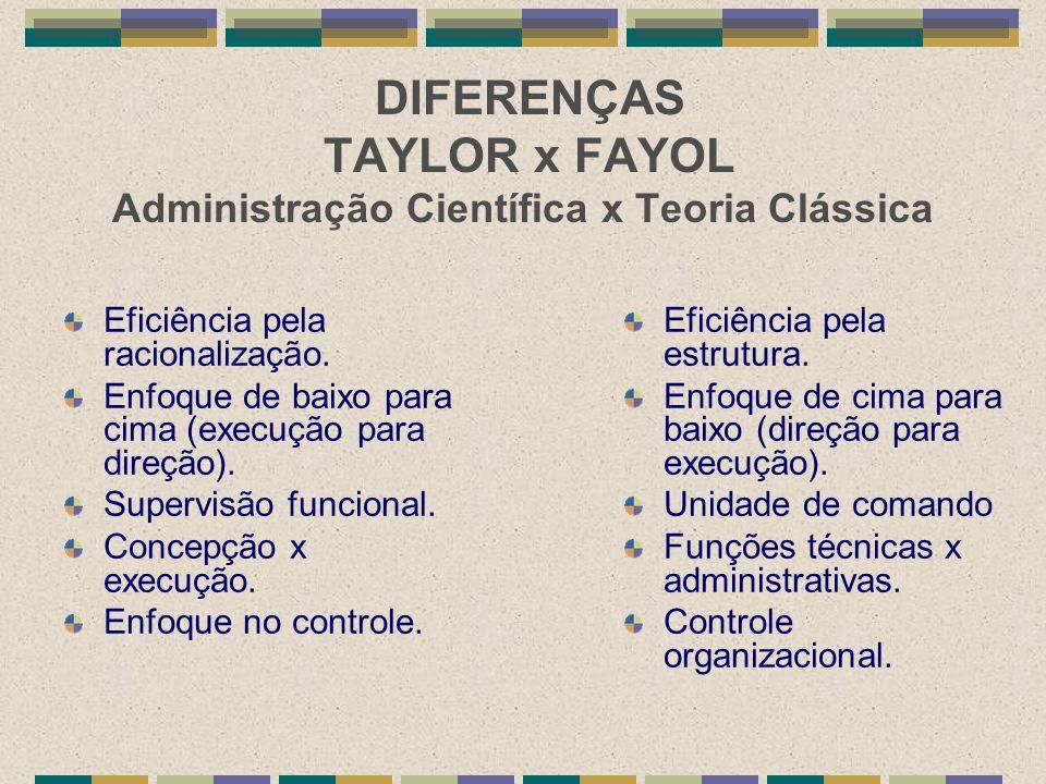 DIFERENÇAS TAYLOR x FAYOL Administração Científica x Teoria Clássica Eficiência pela estrutura. Enfoque de cima para baixo (direção para execução). Un