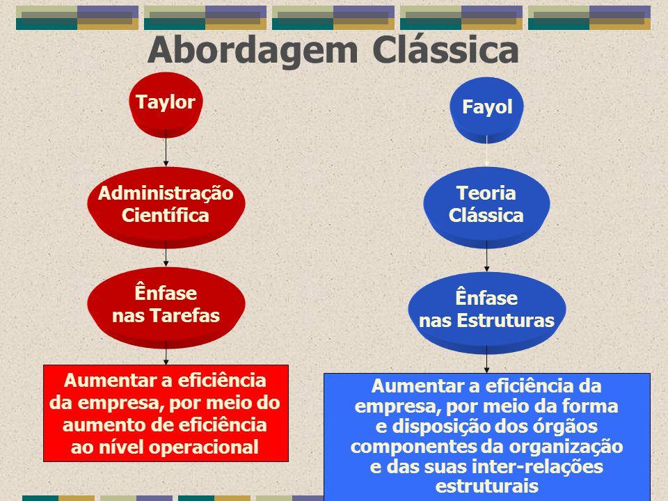 Abordagem Clássica Taylor Fayol Administração Científica Teoria Clássica Ênfase nas Tarefas Ênfase nas Estruturas Aumentar a eficiência da empresa, po