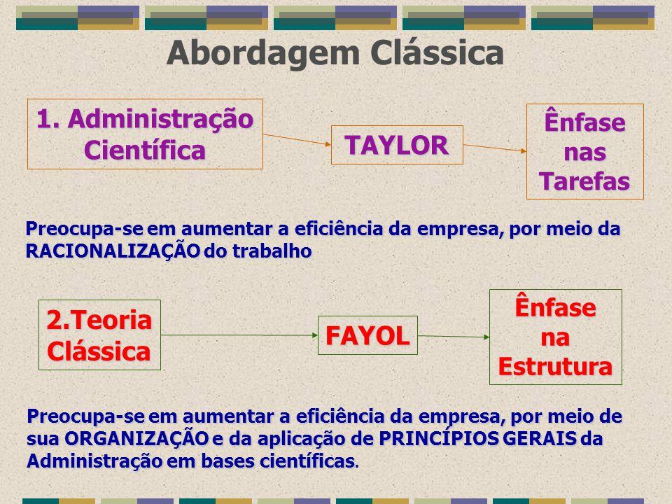 Abordagem Clássica 1. Administração Científica 2.TeoriaClássica TAYLOR FAYOL ÊnfasenasTarefas ÊnfasenaEstrutura Preocupa-se em aumentar a eficiência d