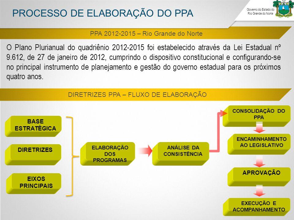 PPA 2012-2015 – Rio Grande do Norte DIRETRIZES PPA – FLUXO DE ELABORAÇÃO PROCESSO DE ELABORAÇÃO DO PPA Governo do Estado do Rio Grande do Norte O Plan