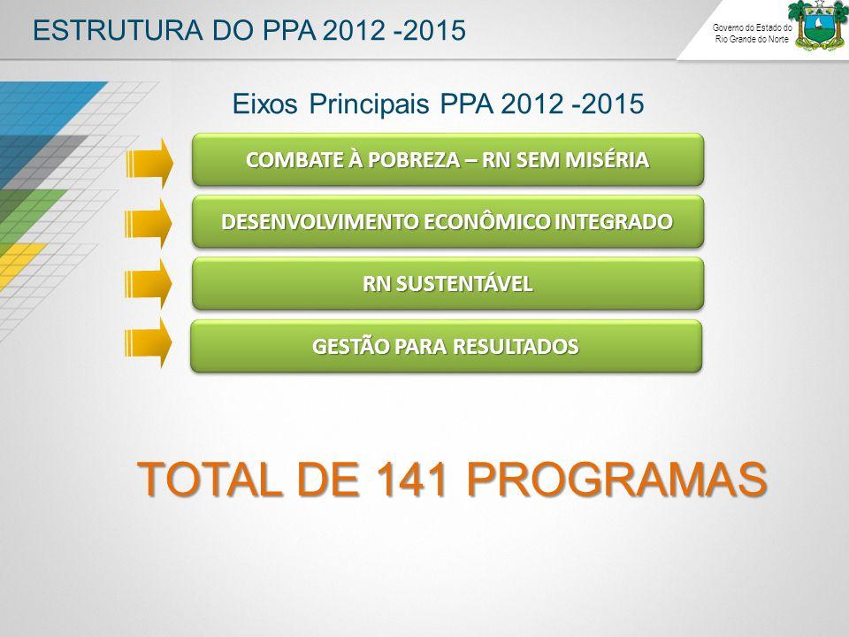 ESTRUTURA DO PPA 2012 -2015 Governo do Estado do Rio Grande do Norte COMBATE À POBREZA – RN SEM MISÉRIA RN SUSTENTÁVEL DESENVOLVIMENTO ECONÔMICO INTEGRADO GESTÃO PARA RESULTADOS TOTAL DE 141 PROGRAMAS Eixos Principais PPA 2012 -2015