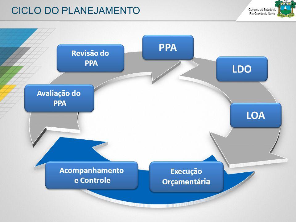 CICLO DO PLANEJAMENTO Governo do Estado do Rio Grande do Norte PPA LDO LOA Execução Orçamentá ria Acompanhamento e Controle Acompanhamento e Controle