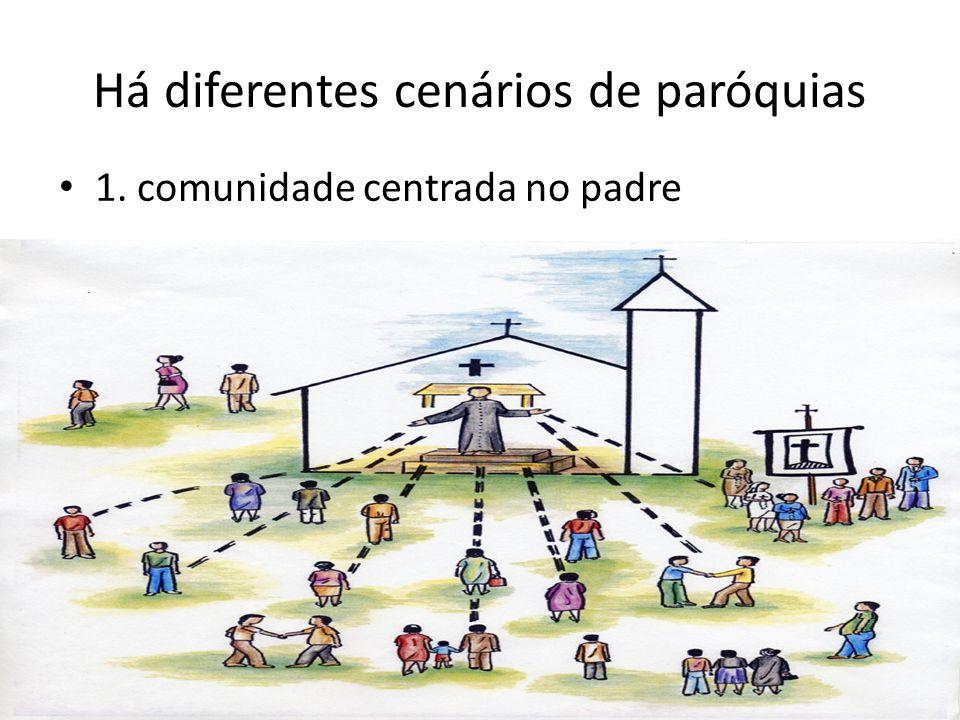Há diferentes cenários de paróquias 1. comunidade centrada no padre