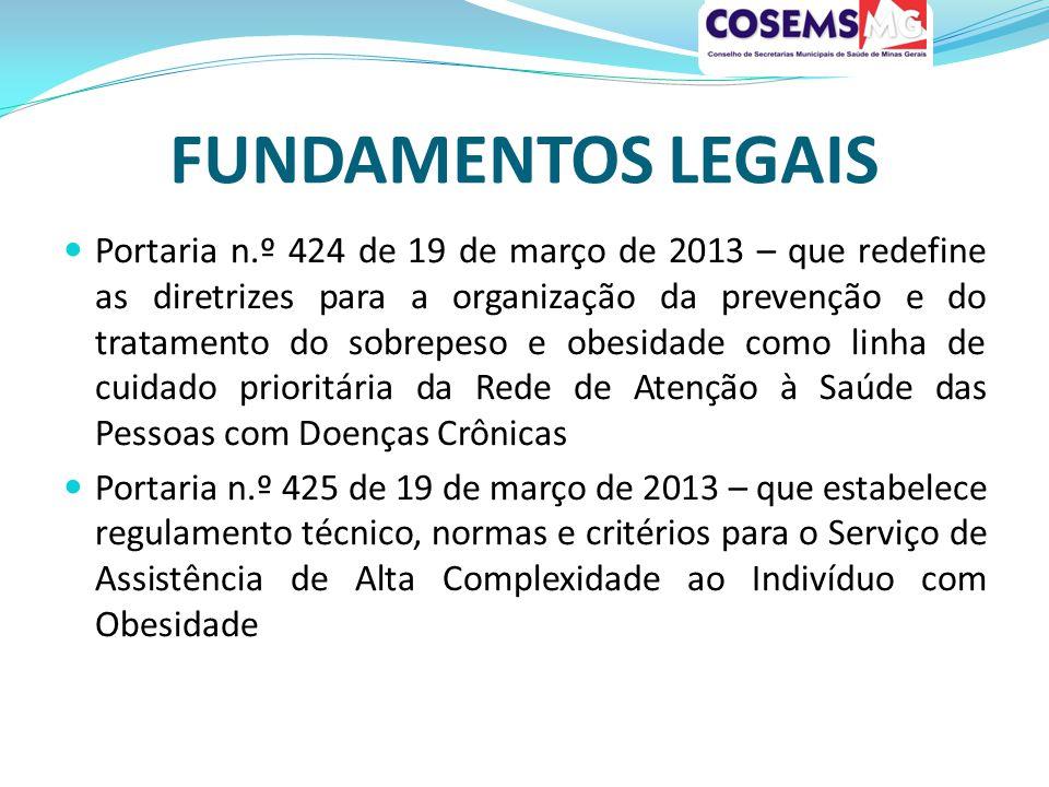 FUNDAMENTOS LEGAIS Portaria n.º 424 de 19 de março de 2013 – que redefine as diretrizes para a organização da prevenção e do tratamento do sobrepeso e obesidade como linha de cuidado prioritária da Rede de Atenção à Saúde das Pessoas com Doenças Crônicas Portaria n.º 425 de 19 de março de 2013 – que estabelece regulamento técnico, normas e critérios para o Serviço de Assistência de Alta Complexidade ao Indivíduo com Obesidade