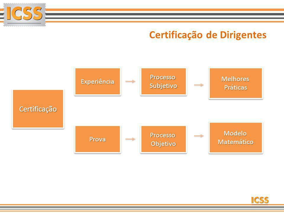 CertificaçãoCertificação ExperiênciaExperiênciaProcessoSubjetivoProcessoSubjetivoMelhoresPráticasMelhoresPráticas ProvaProvaProcessoObjetivoProcessoOb